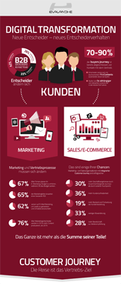 Infografik Lead Management