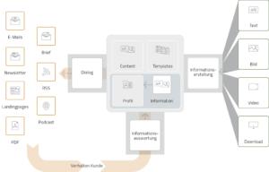 Ganzheitliches Content Management für automatisierte Informationsaufbereitung