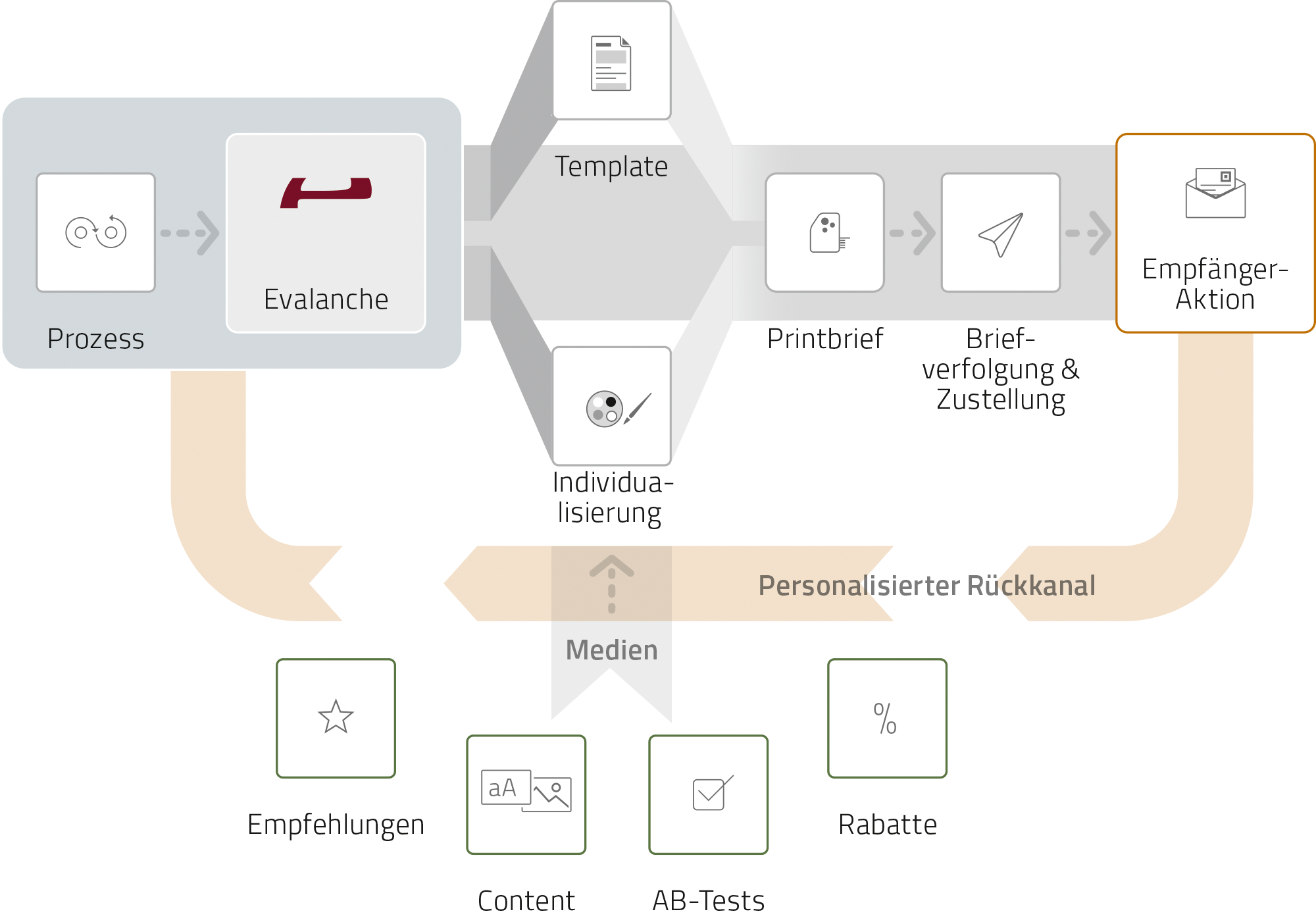 Marketing Automation mit Smart Direct Mail