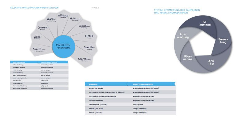 Data-Driven Marketing im E-Commerce