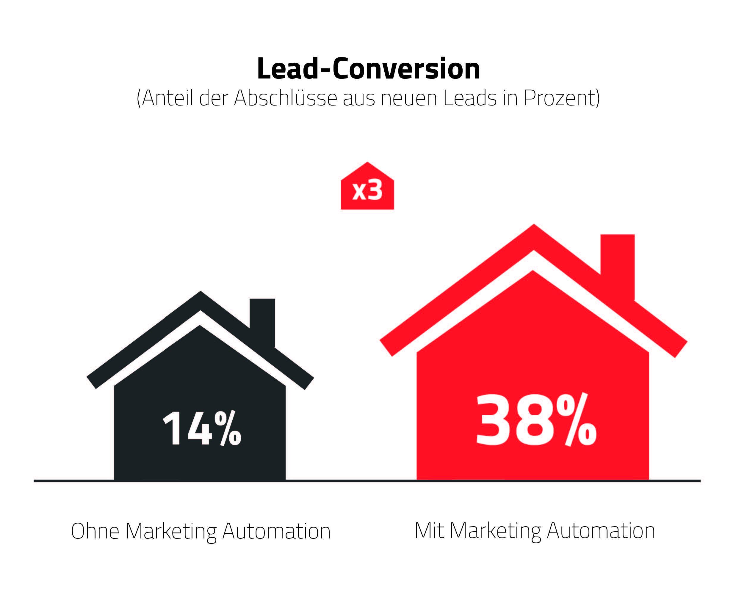 Beispiel: Dank Marketing Automation ließ sich die Lead-Conversion nahezu verdreifachen. Quelle: Evalanche (SC-Networks GmbH).