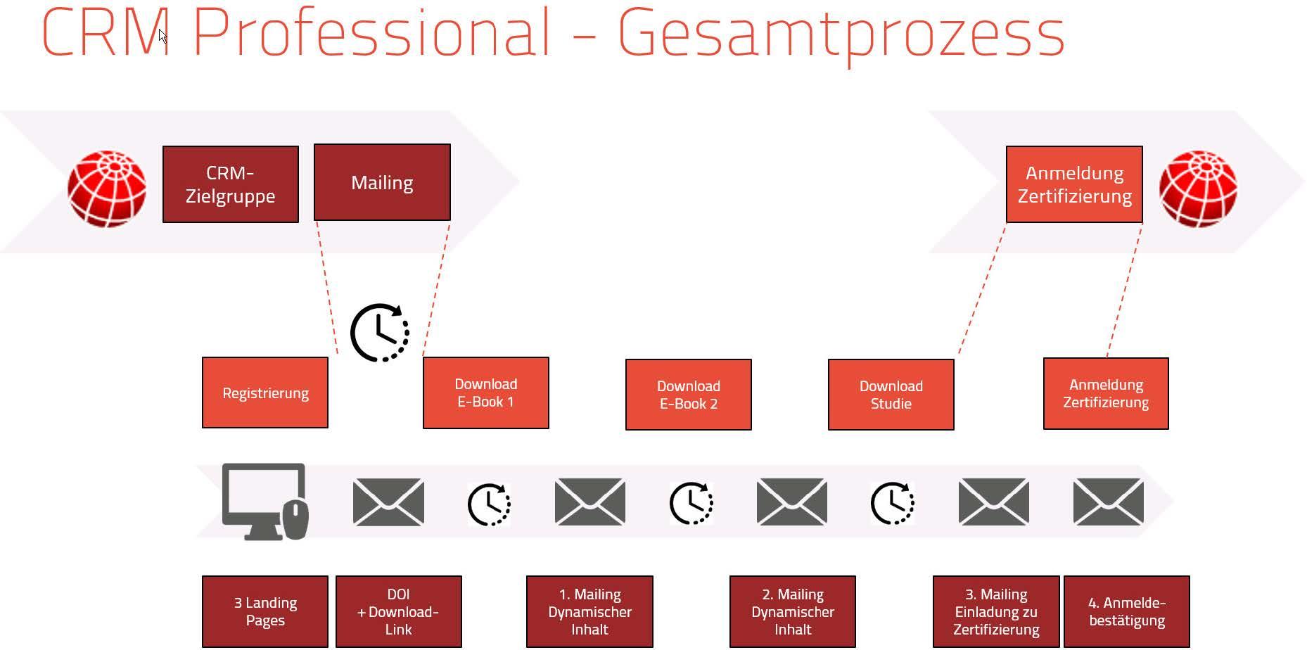 Beispielbild aus Nurture-Prozess (Quelle: itdesign GmbH)