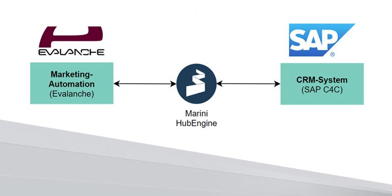 Mit der Marini HubEngine zur Echtzeit-Synchronisation von Evalanche und SAP C4C