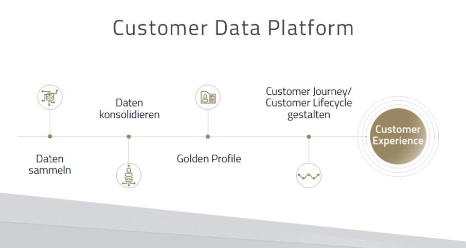 Customer Data Platform erfolgreich einsetzen