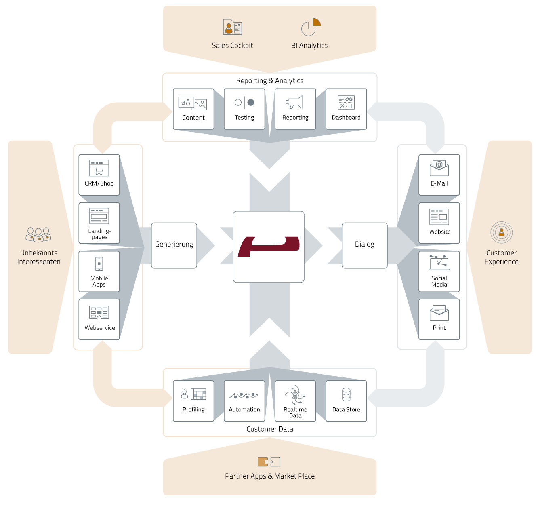 Evalanche Marketing und Sales Automation Plattform