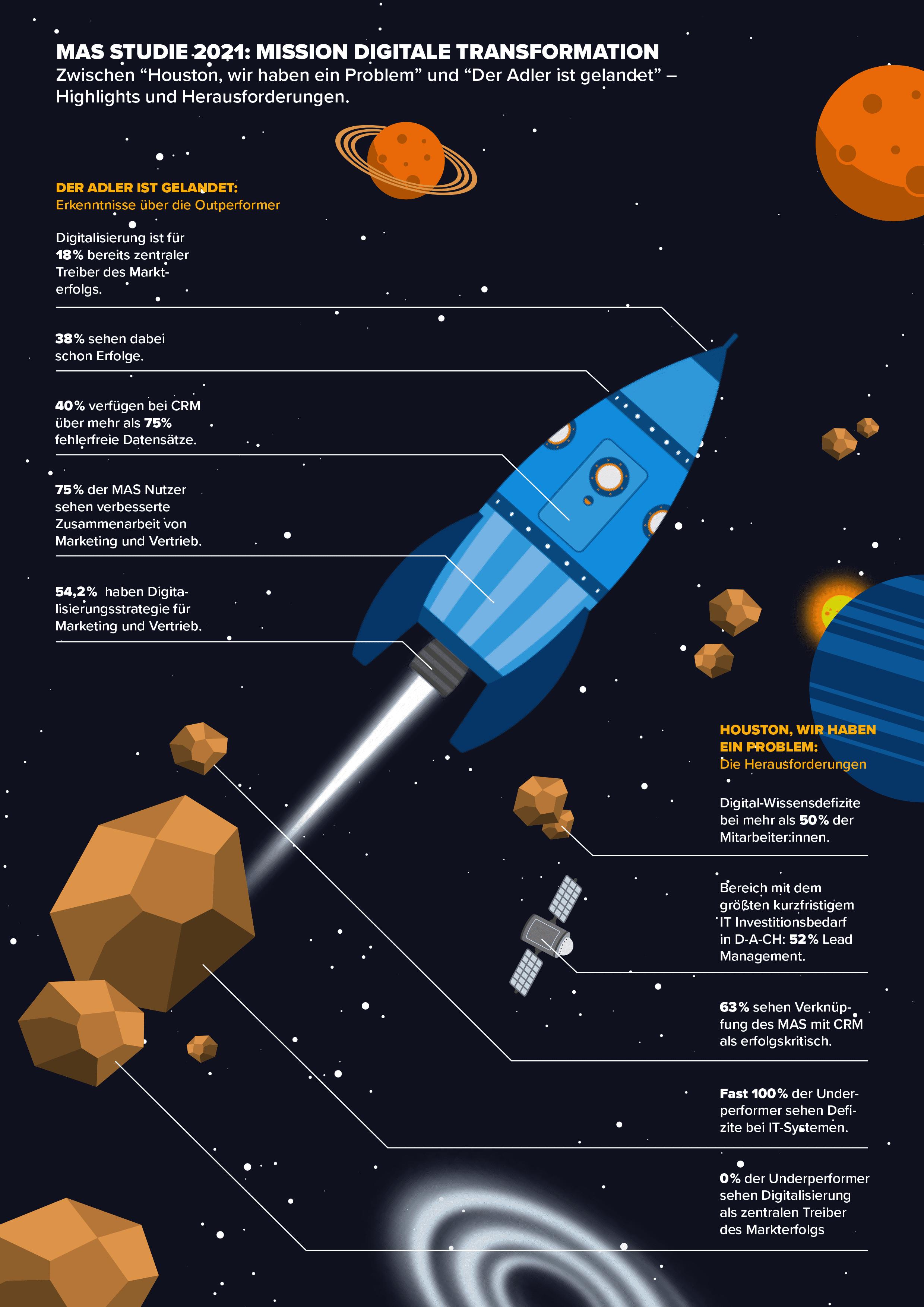 Marketing Automation Studie 2012 Infografik